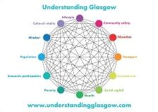 Understanding Glasgow